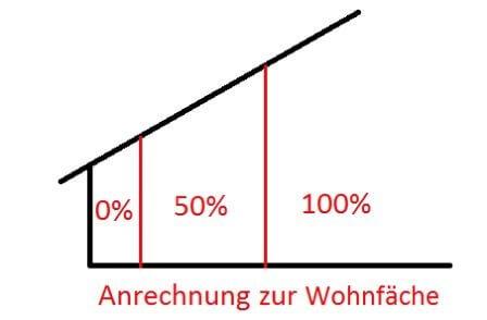 Anrechnung Wohnfläche
